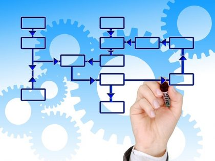 Business processes and strategy Small business coach and consultant UK