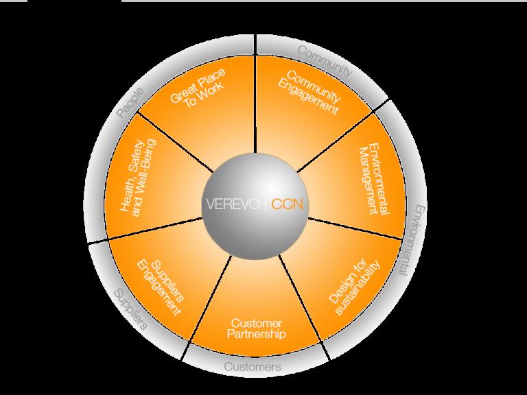 Company Diagram